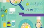 Вирусный конъюнктивит у взрослых и детей – причины, симптомы и лечение